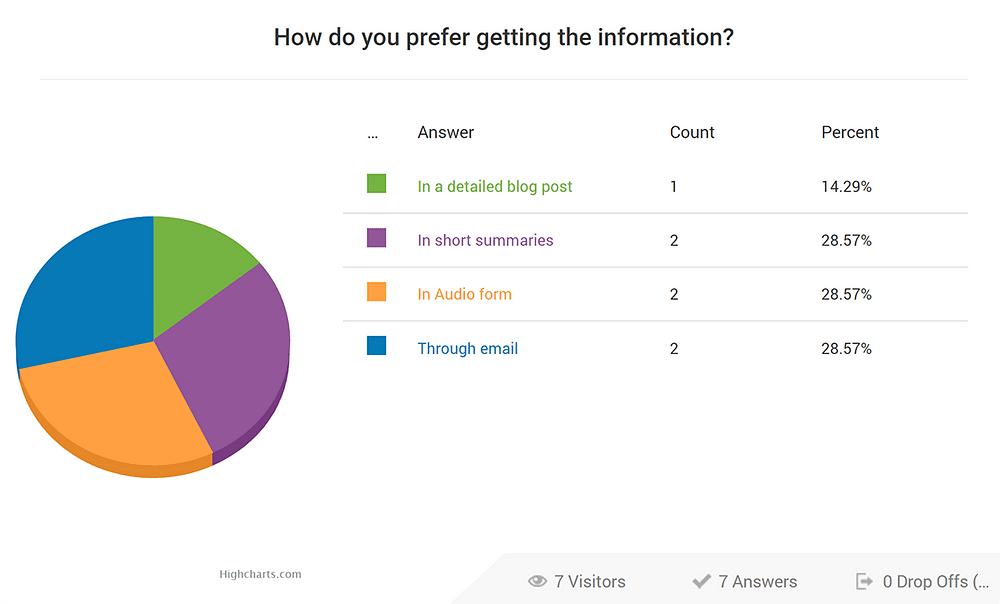 Reporting inside Thrive Quiz Builder.