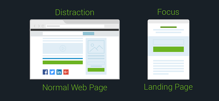 normal page vs a landing page