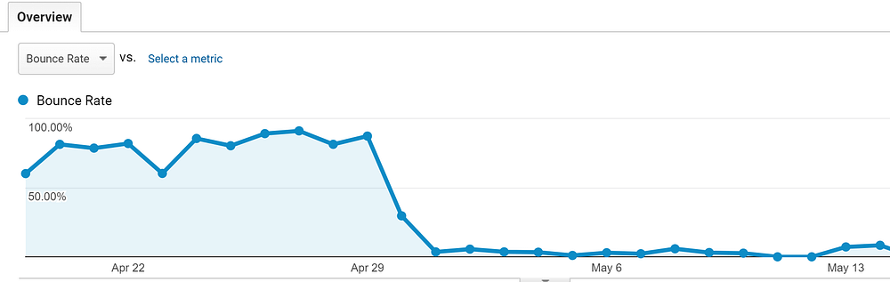 Google Analytics screenshot showing bounce rate dropping dramatically at the point the website switched over to the new design.
