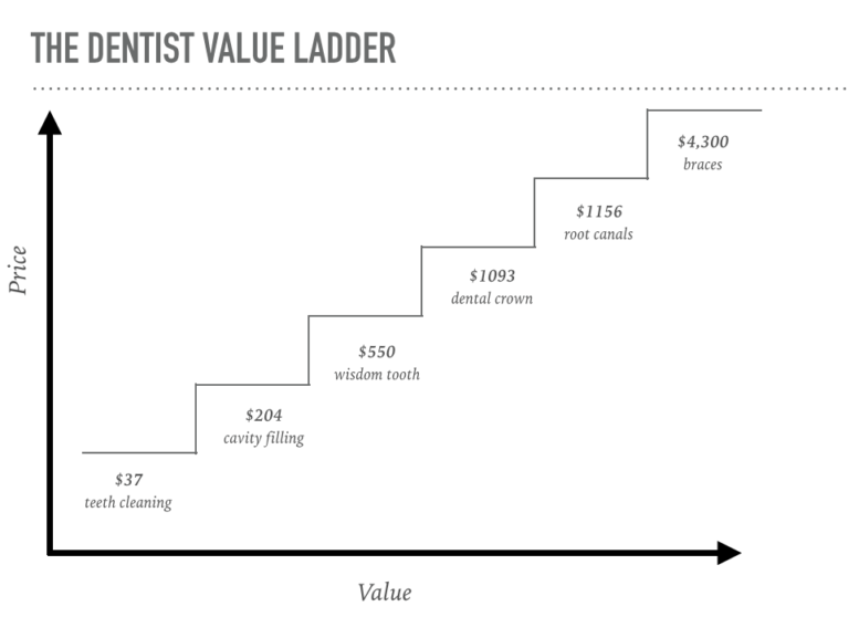 value ladder example