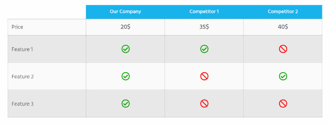 On a desktop interface, the features for this comparison table are displayed as rows, and the companies involved in the comparison, as columns