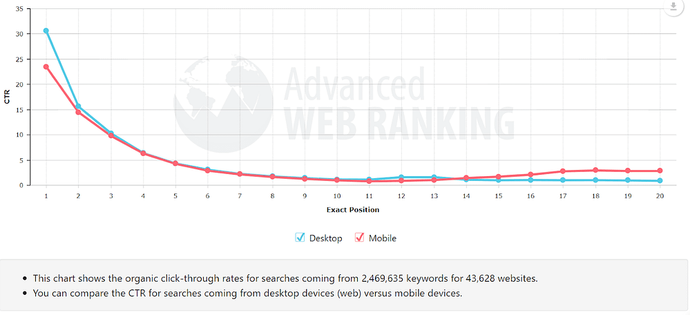 Organic click-through rates for searches Advanced web ranking