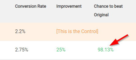 Sales Page Testimonials AB Test - Confidence score