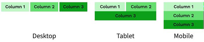 Columns example wrap