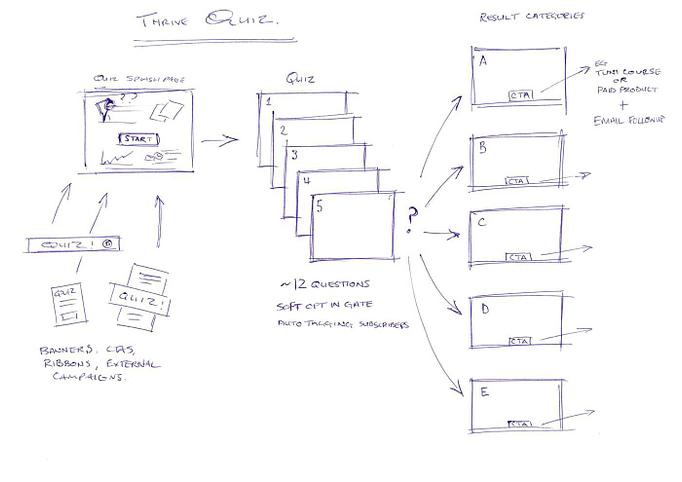 Thrive Quiz explained via a sketch