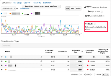 Daily Experiment Results from Google Analytics