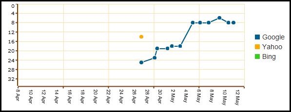 SEOLinkVine Stats 1