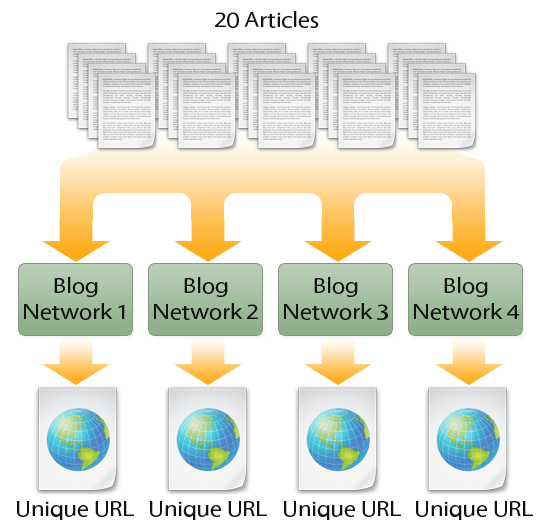 Blog Network Test: Overview