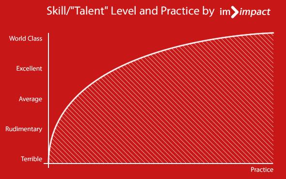 Diminishing Marginal Returns During Skill Acquisition